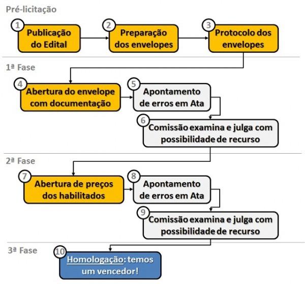 Como Participar De Licitações Públicas  Guia Prático Para Obras E